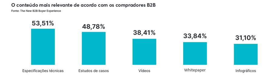 Preferência de formato de conteúdos dos compradores B2B