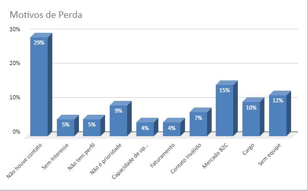 Gráfico com as porcentagens dos motivos de perda de um contato com um prospect