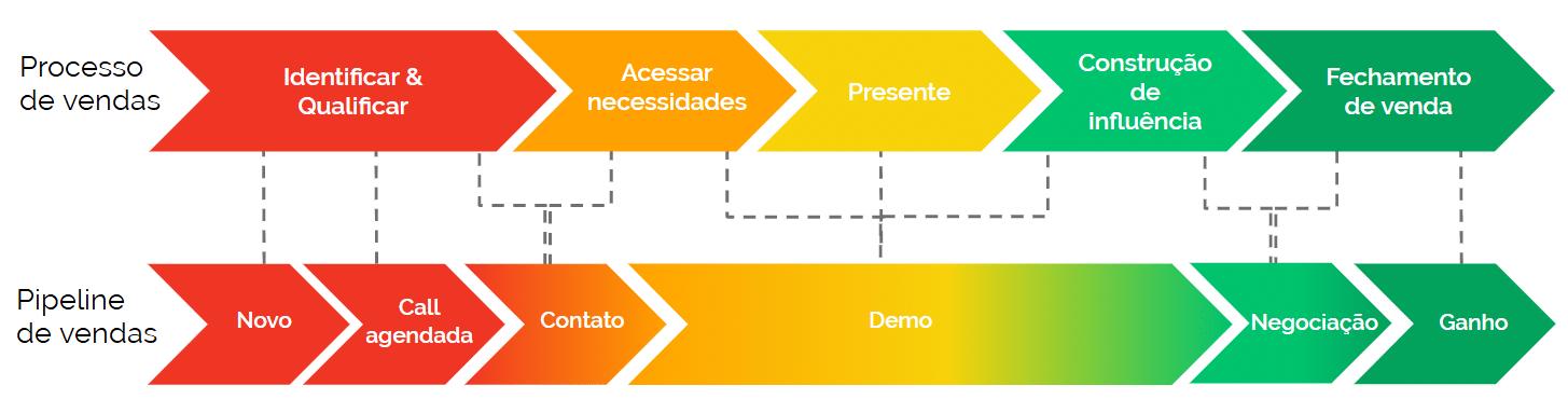 A relação entre o processo de vendas e o pipeline de vendas