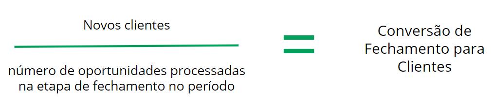 taxa de conversao fechamento cliente a partir da prospecção ativa