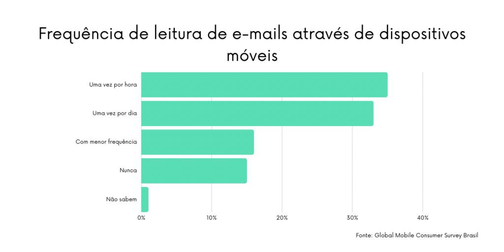 Grande parte dos usuários usa algum dispositivo móvel para ler seus emails profissionais