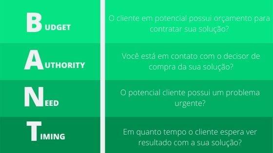O que é BANT Sales. Imagem mostrando o significado de cada letra da metodologia.  B é budget ,A é Authority,N é need  e T é timing.