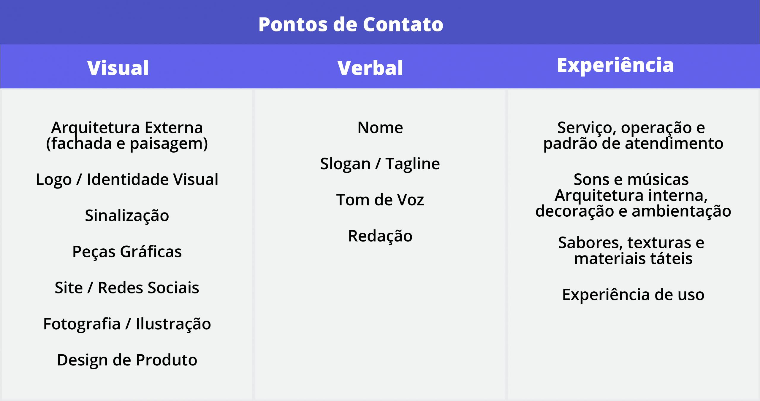 pontos de contato da marca com o consumidor. Visual, Verbal e Experiência