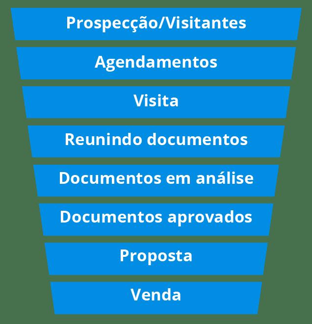 [E-book] Funil de Vendas 3
