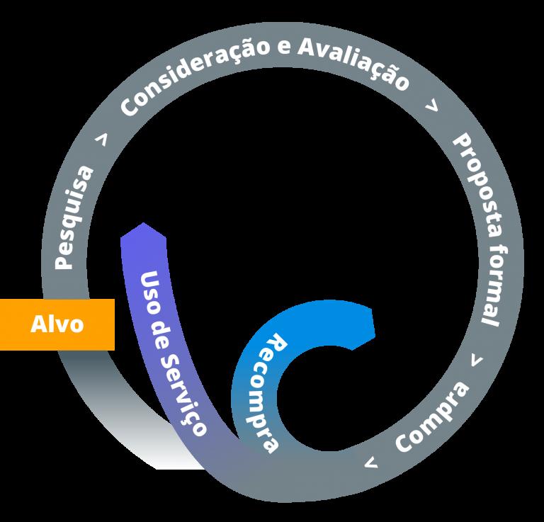 modelo circular de aquisição