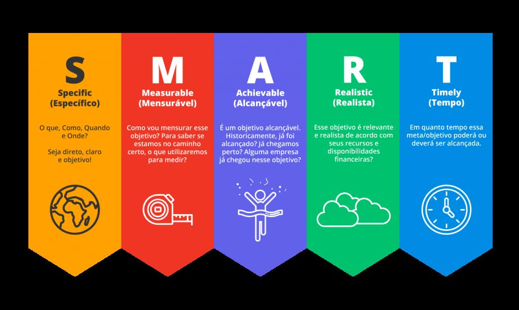 SMART - como fazer um plano de marketing digital utilizando conceito smart