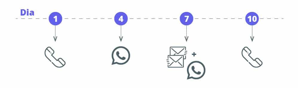 Fluxo de cadência de contato voltado a empresários individuais e segmentos com pouco contato online