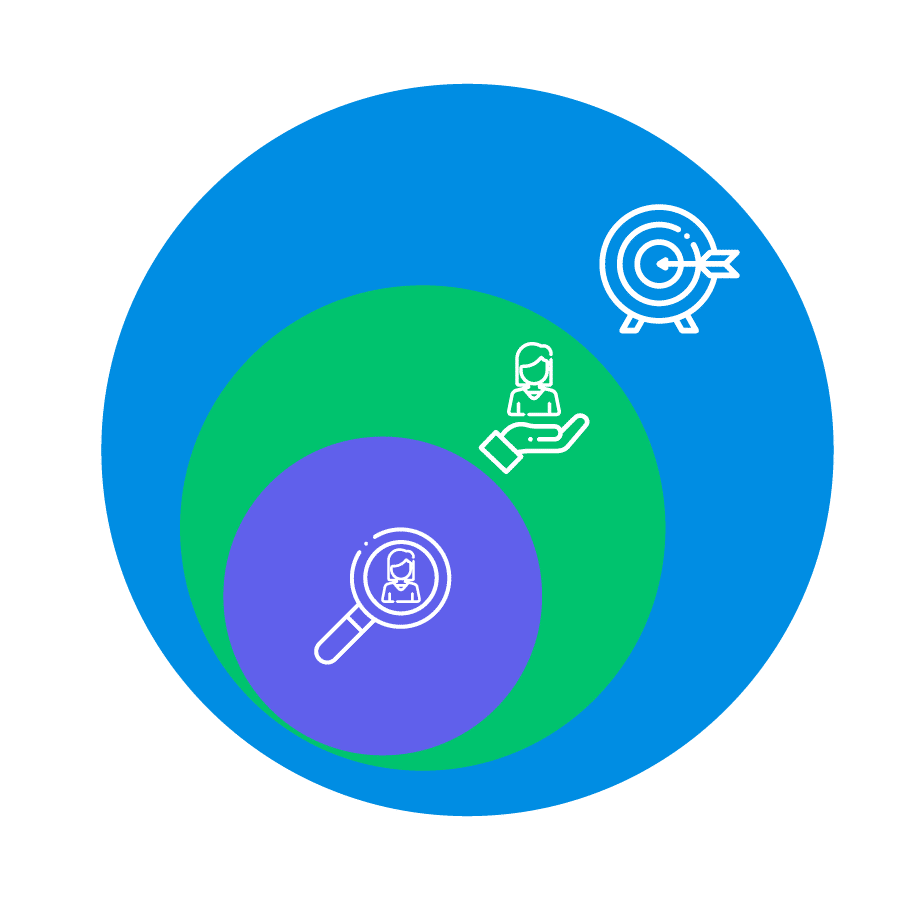 Diferenças entre ideal customer profile e persona