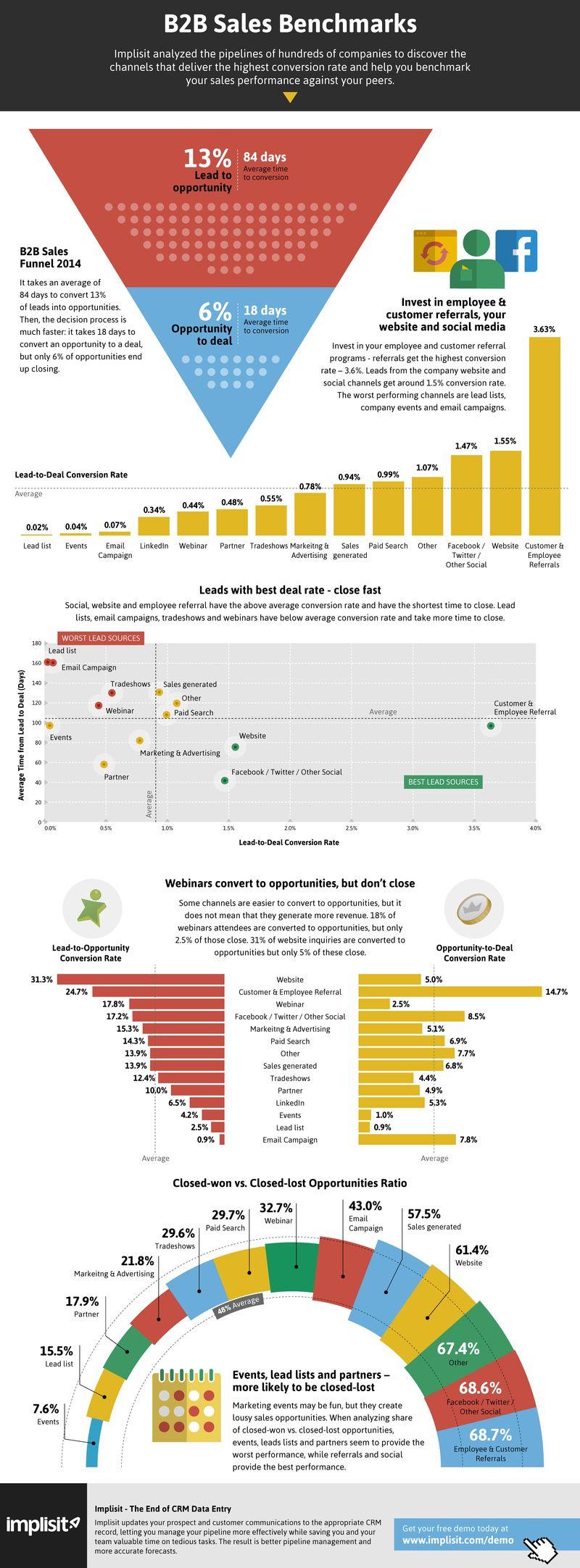 gráfico mostrando dados da pesquisa B2B Sales Benchmark