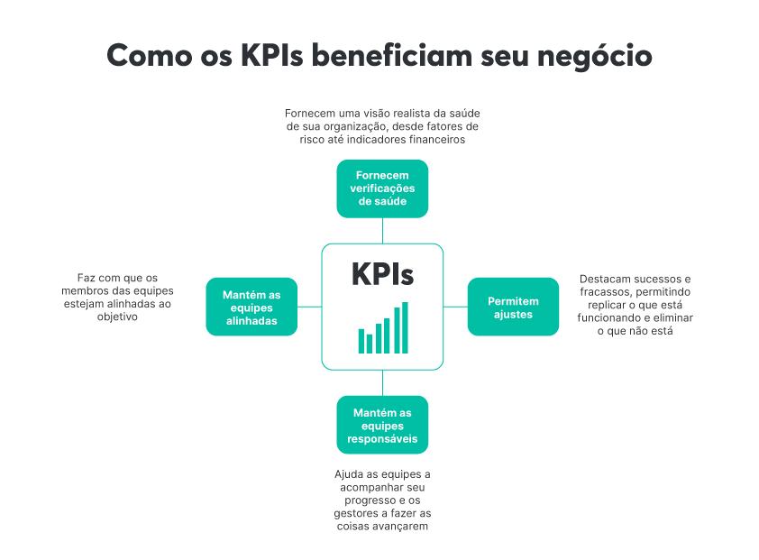Formas como os KPIs beneficiam seu negócio