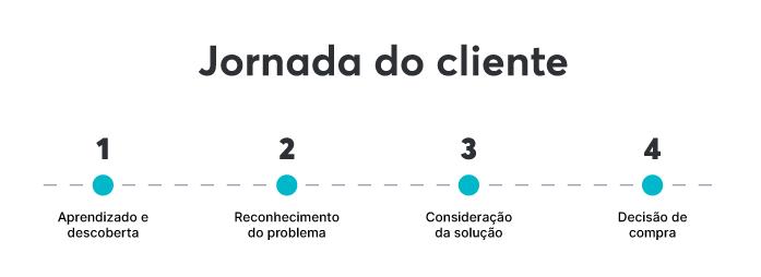 As 4 etapas da jornada do cliente