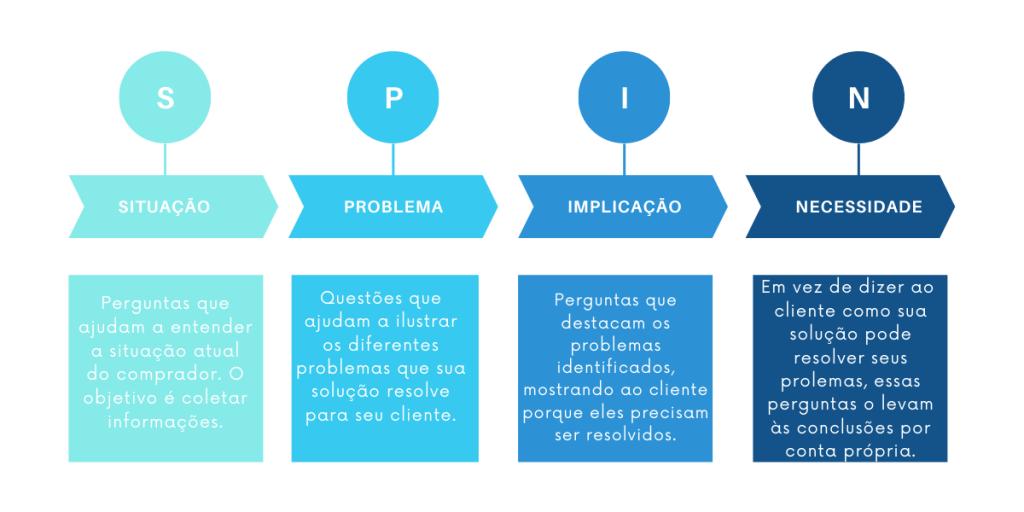 As 4 categorias de perguntas do SPIN Selling, ideais para identificar a dor do cliente