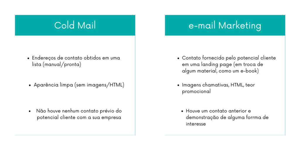 Diferenças entre cold mail e e-mail marketing