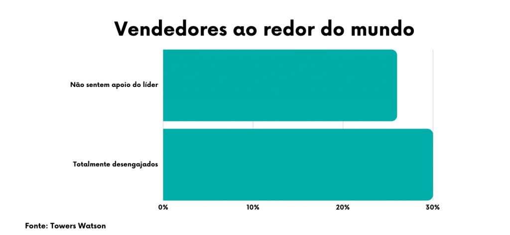 Dos vendedores ao redor do mundo, 25% não sentem apoio do líder e 30% estão totalmente desengajados. O que mostra a importância de motivar a equipe de vendas.