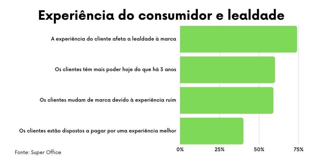 Dados sobre a importância da experiência do cliente