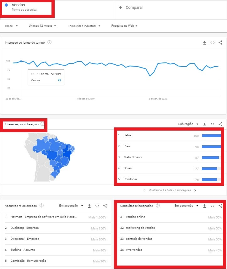 Use o Google Trends para pesquisar sobre as principais pesquisas relacionadas ao segmento do seu cliente