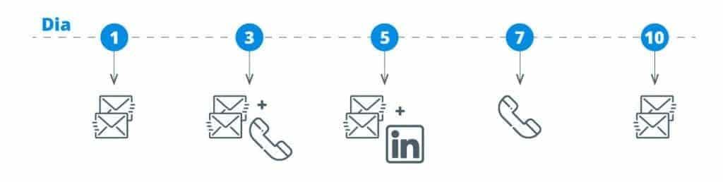 Exemplos de canais de interação para sales engagement: e-mail, ligação e redes sociais.