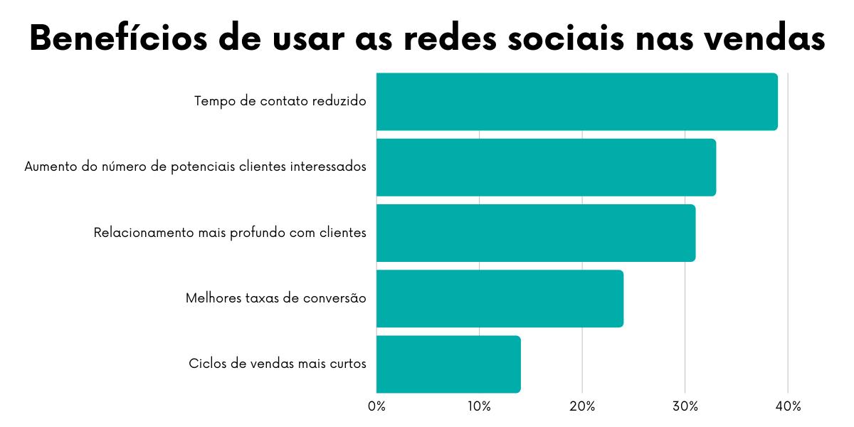 Usar as redes sociais para vender traz inúmeros benefícios