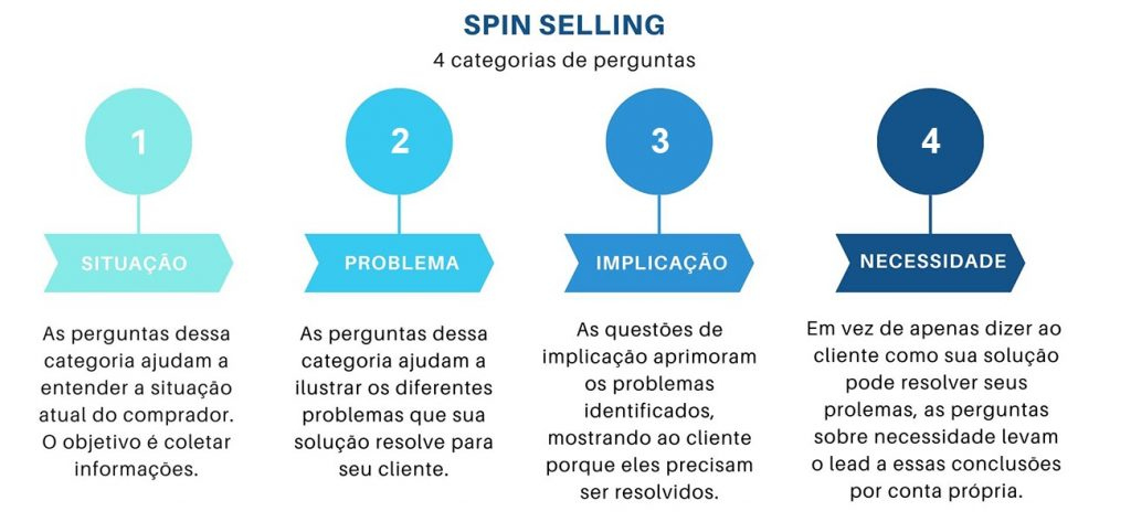 Como contornar objeções em vendas? Descubra tudo o que você precisa saber 2