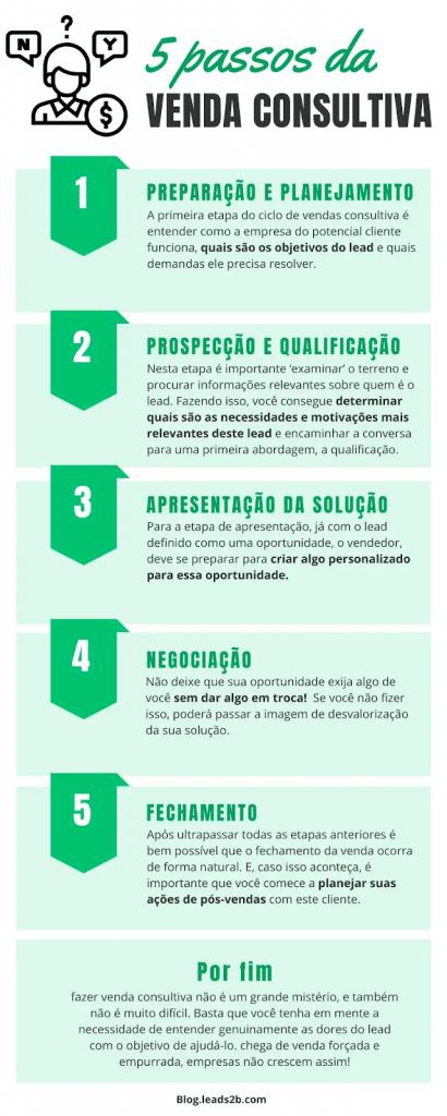 Infográfico com os 5 passos da venda consultiva