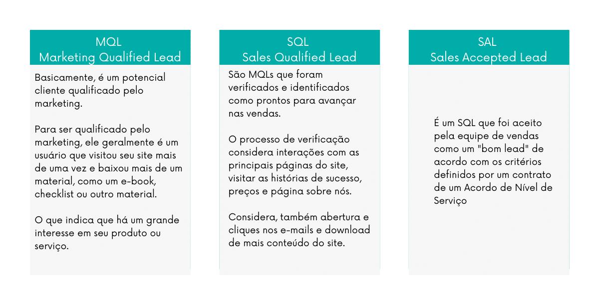 Diferença entre MQL, SQL e SAL