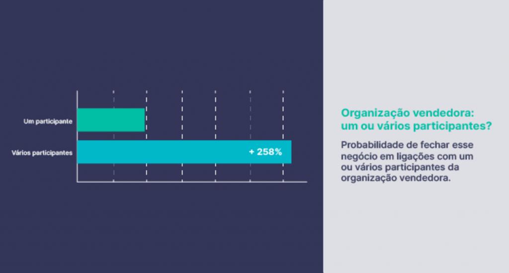 A probabilidade de fechar negócio em uma chamada com vários participantes é 258% maior