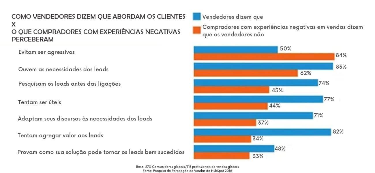 Contraste entre os vendedores dizem que abordam os clientes e o que os compradores com experiências negativas perceberam