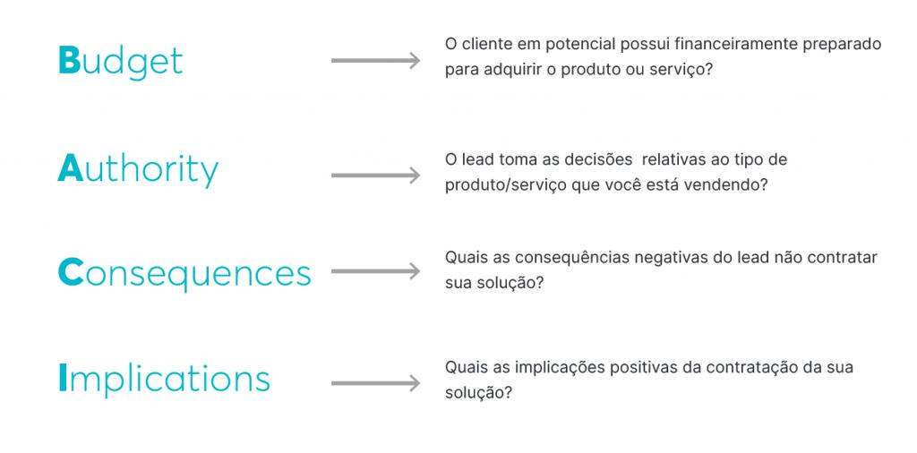 Para processos mais complexos, a equipe de vendas pode usar o GPCTBA&CI, que é o GPCT complementado por perguntas do BANT