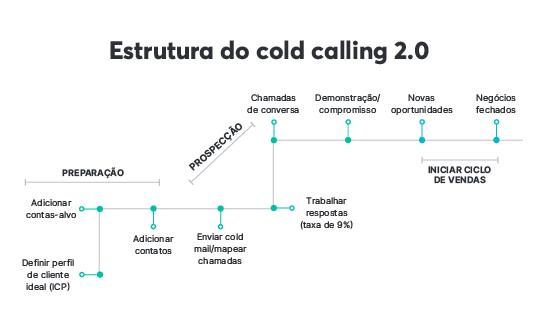 Além de escolher entre os tipos de prospecção de clientes, é muito importante saber estruturar a estratégia de cold call 2.0