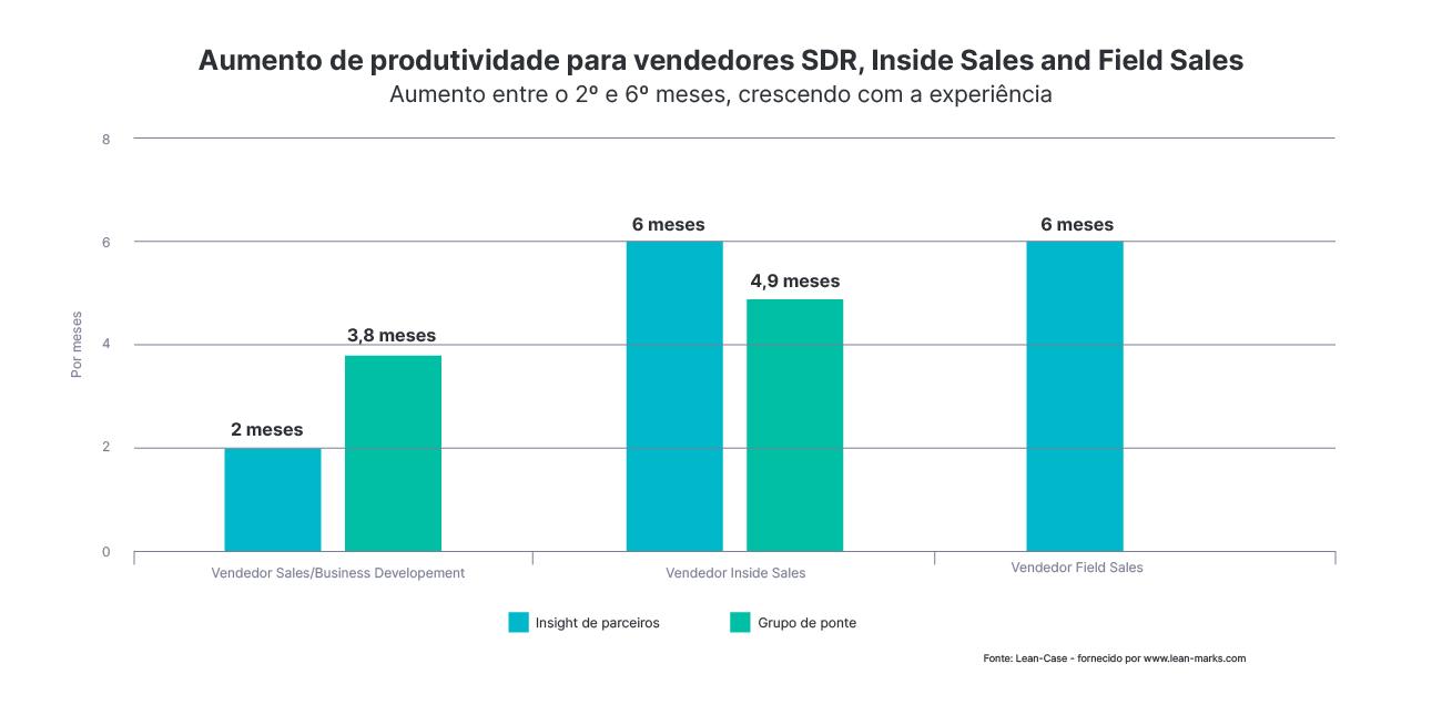 Ao desenvolver seu planejamento de vendas, considere o tempo de rampagem ao contratar novos vendedores