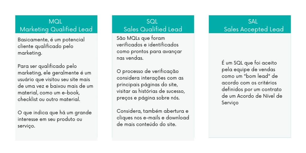 Diferença entre MQL, SQL e SAL e marrketing e vendas