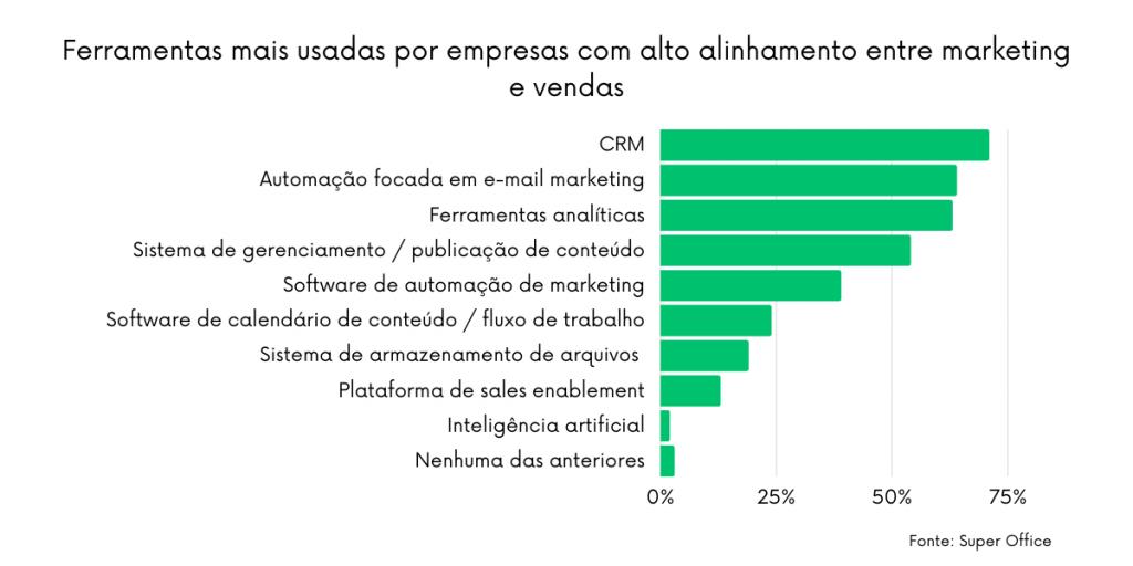 O CRM está entre as principais ferramentas utilizadas pelas empresas com alto alinhamento entre marketing e vendas