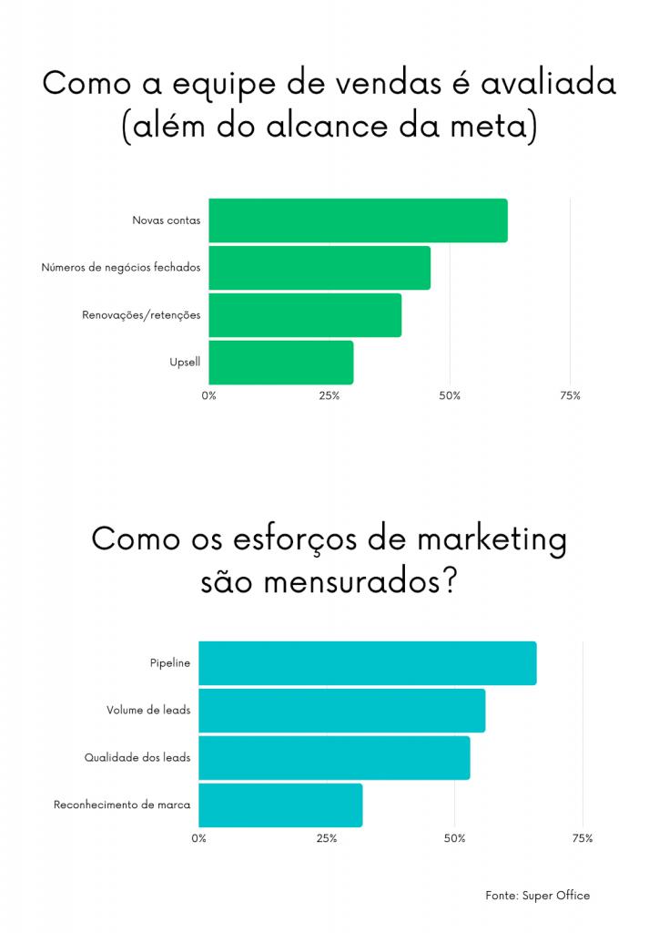 É preciso que as formas de avaliação das equipes de marketing e vendas devem ser sincronizadas para um melhor alinhamento