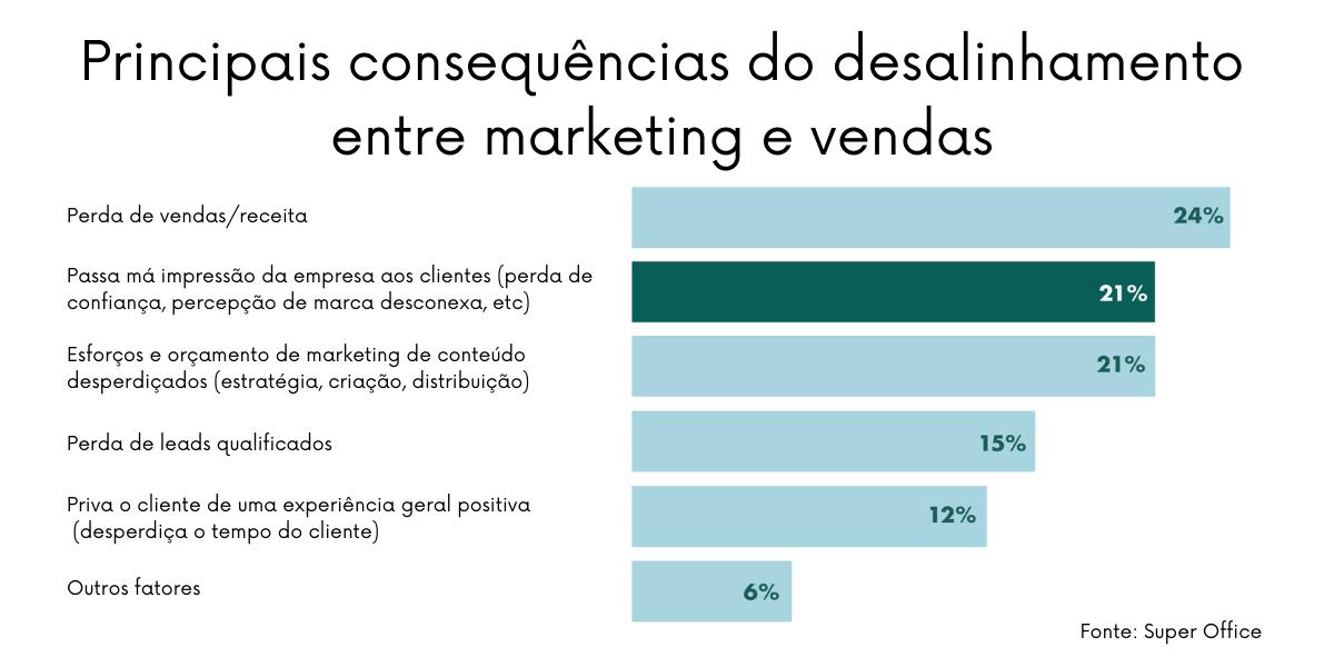 Manter as atividades de marketing e vendas separadas em silos só traz desvantagens para as empresas