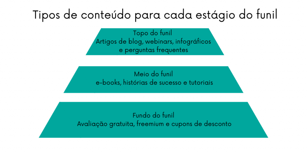 Cada estágio do funil requer um conteúdo diferenciado para trazer relevância real aos clientes
