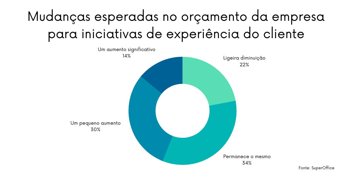 Apesar de ser uma prioridade para as empresas, apenas 44% delas vai aumentar o orçamento em ações de melhoria na experiência do cliente