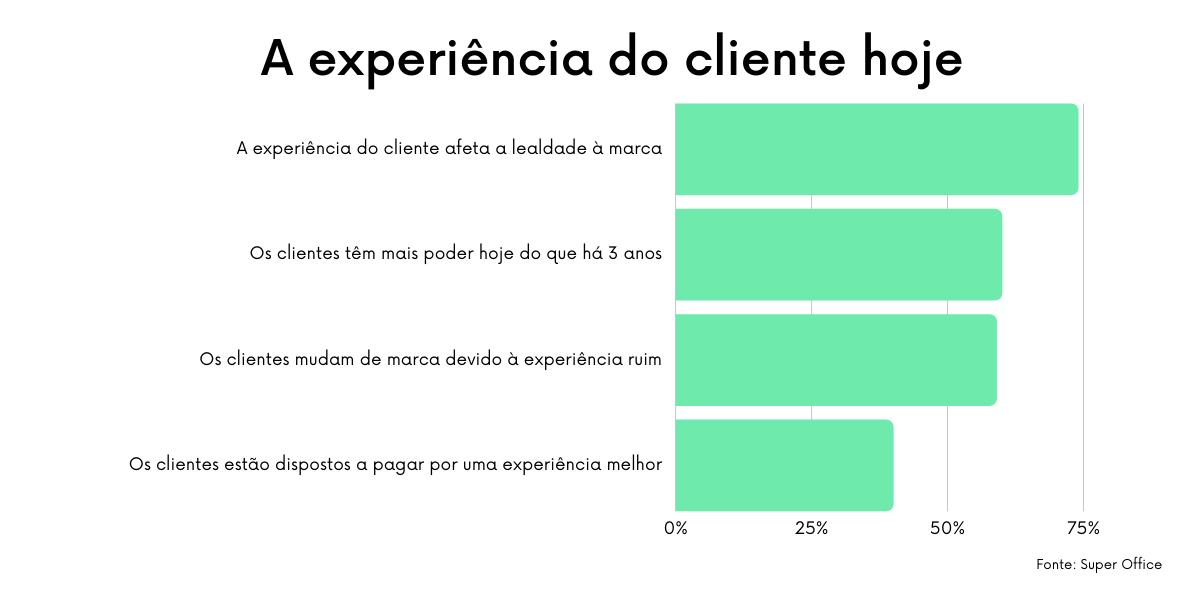 A experiência do cliente está ganhando um poder cada vez maior