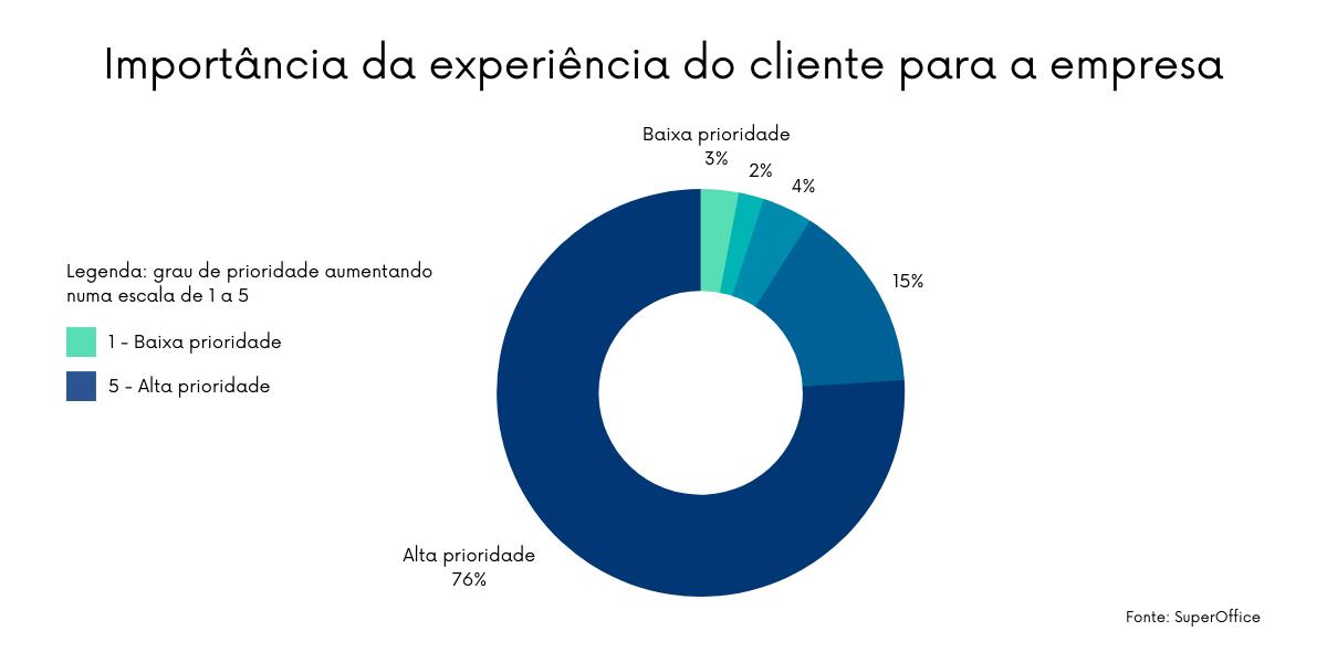 A maioria das empresas acredita que a experiência do cliente é importante