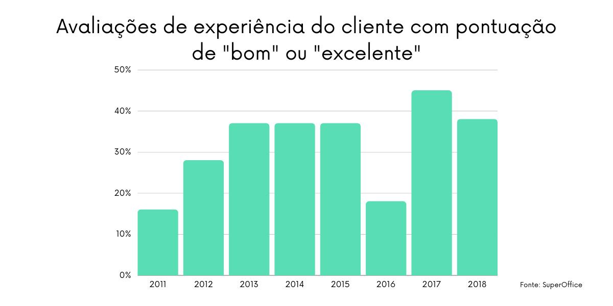 """As avaliações de """"bom"""" e """"excelente"""" para a experiência do cliente diminuíram de 2017 para 2018"""