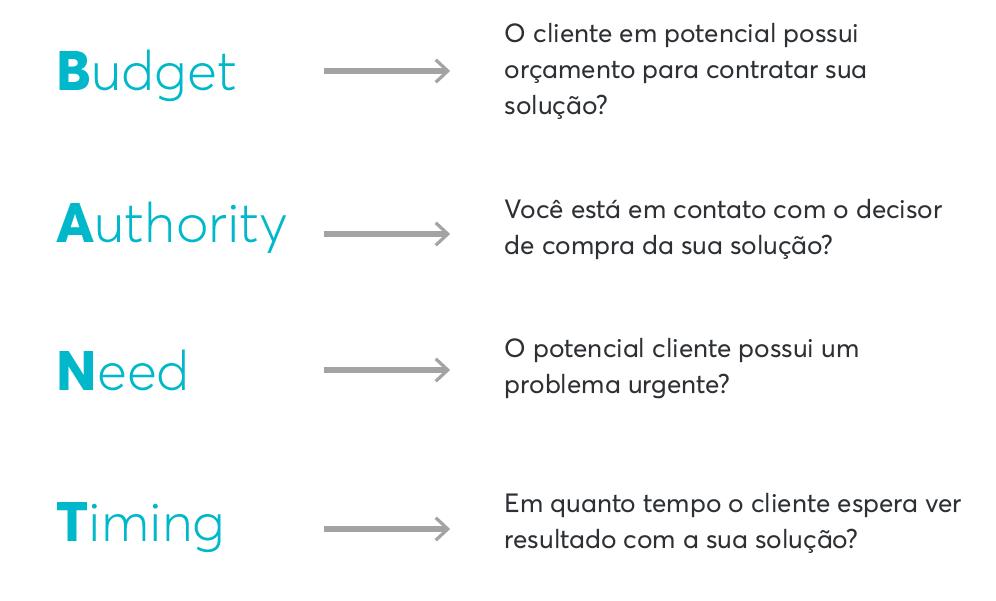 Depois de definir seus objetivos de marketing no planejamento estratégico, é fundamental determinar como a equipe de vendas vai qualificar os leads gerados pelo marketing. O BANT é uma alternativa.