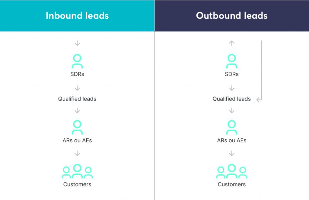 Em uma equipe pré vendas, enquanto os BDRs geram e qualificam leads outbound, os SDRs lidam com os leads inbound