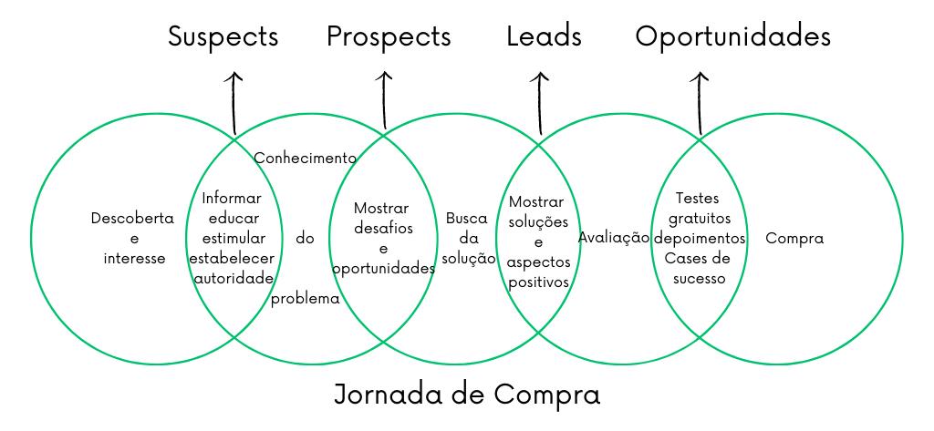 Diferenças entre os termos de vendas uspect, prospect, lead e oportunidade