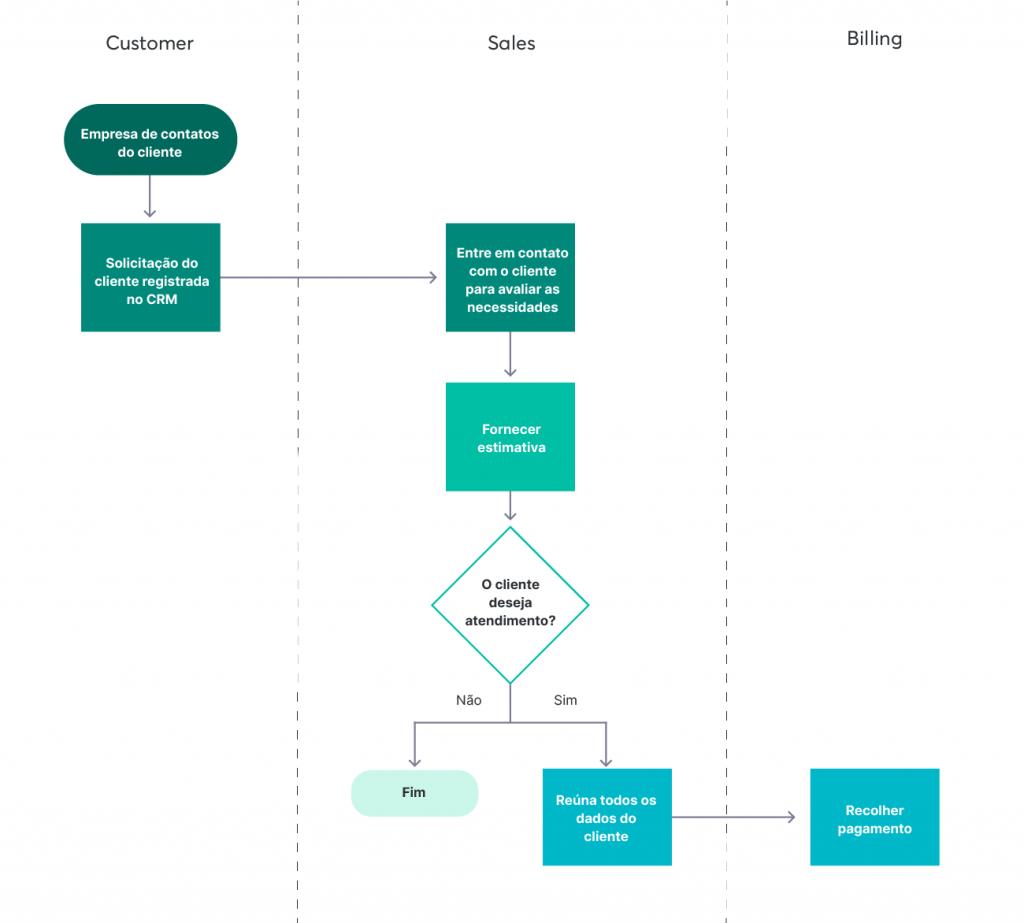 Um processo comercial bem estruturado é fundamental para garantir o sucesso do pré vendas