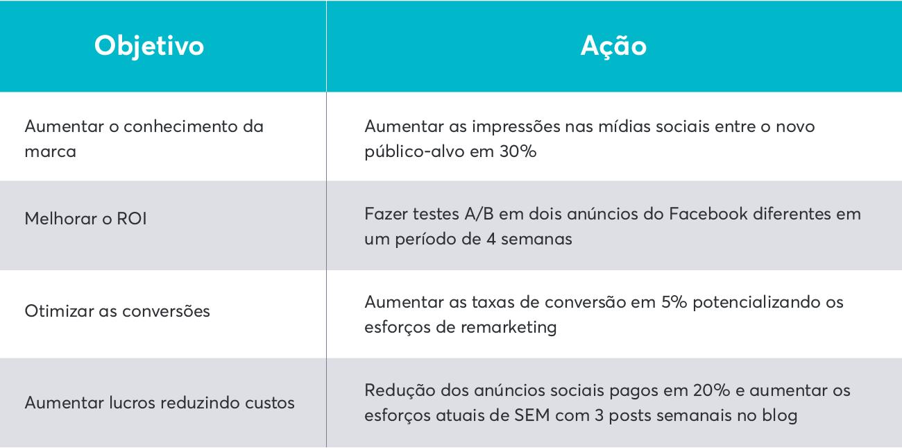 Exemplos de estratégias de marketing para o seu planejamento de vendas