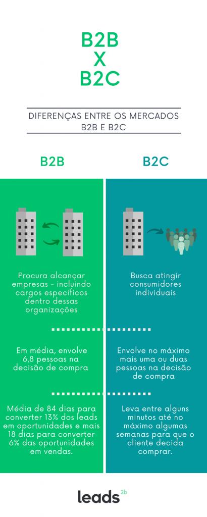 Diferenças entre B2B e B2C