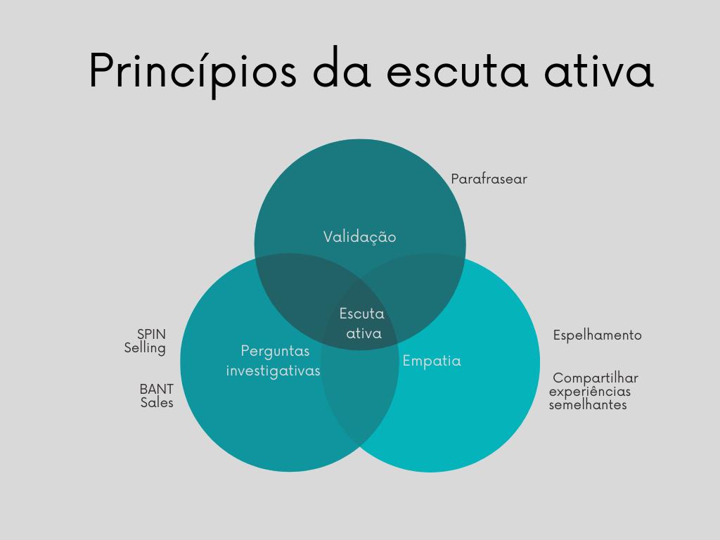 Os princípios da escuta ativa são: empatia, perguntas investigativas e validação da compreensão