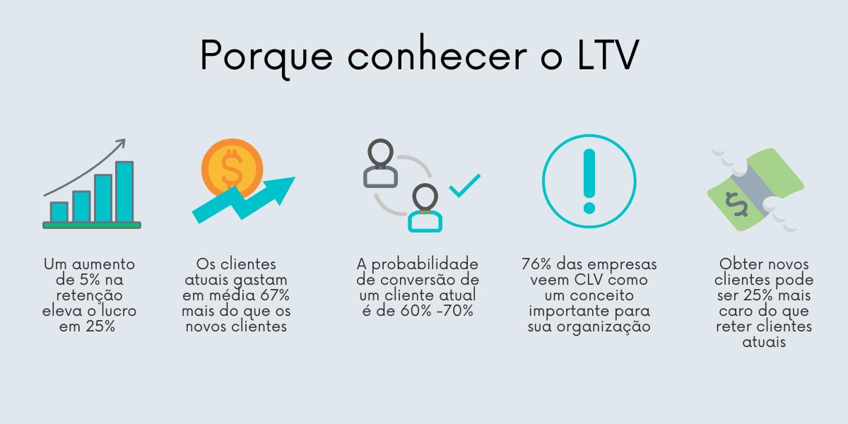 Vários fatores mostram a importância de conhecer o LTV do seu negócio