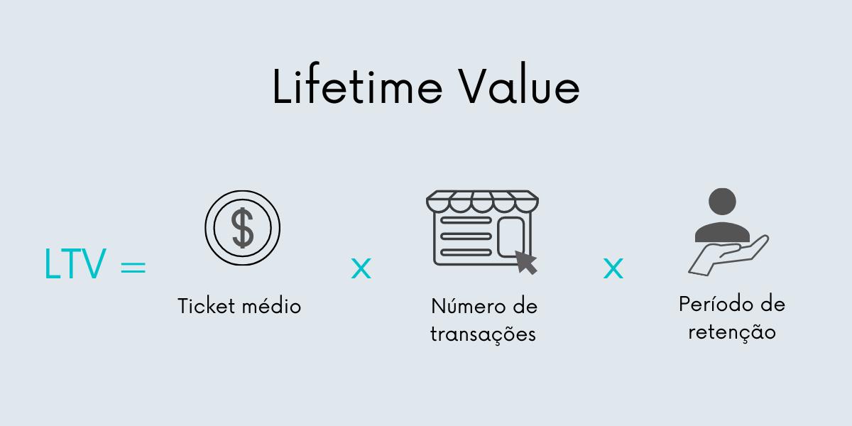 Um das métricas a se observar na fidelização de clientes é o LTV