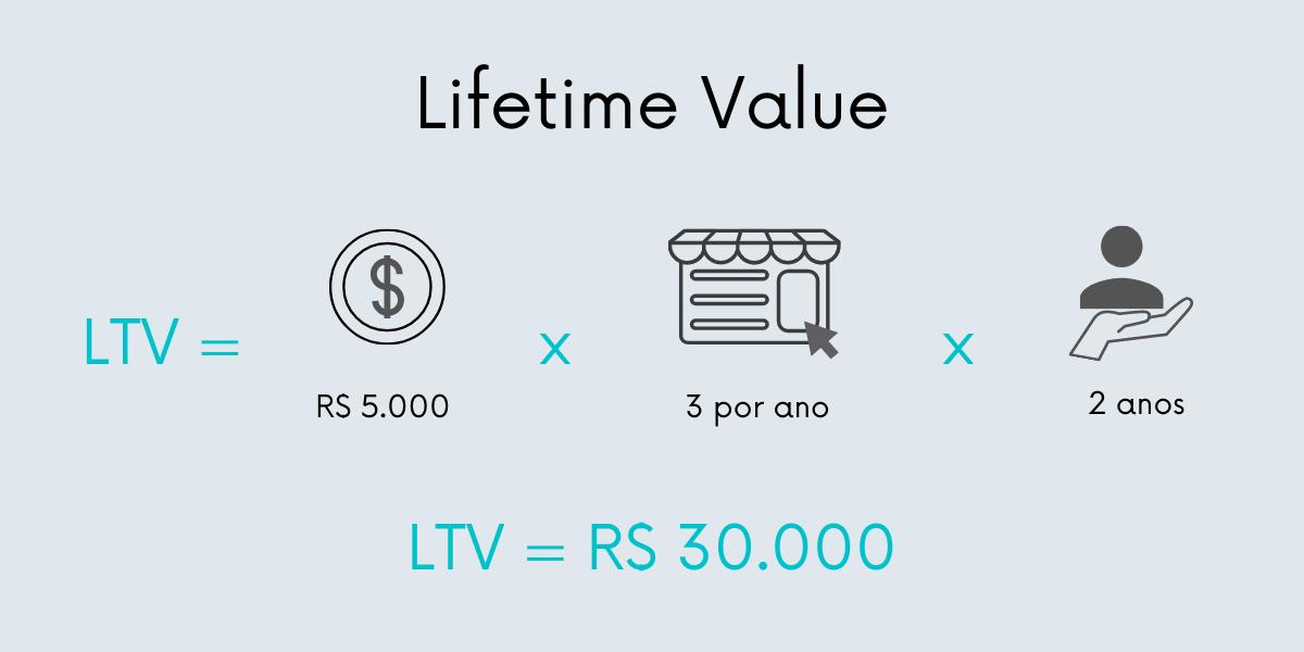 Exemplo de cálculo de LTV