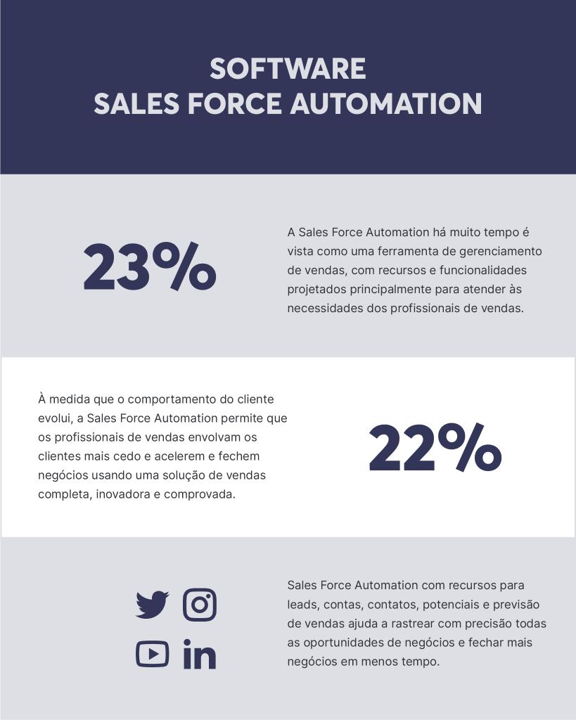 A automação de vendas é essencial